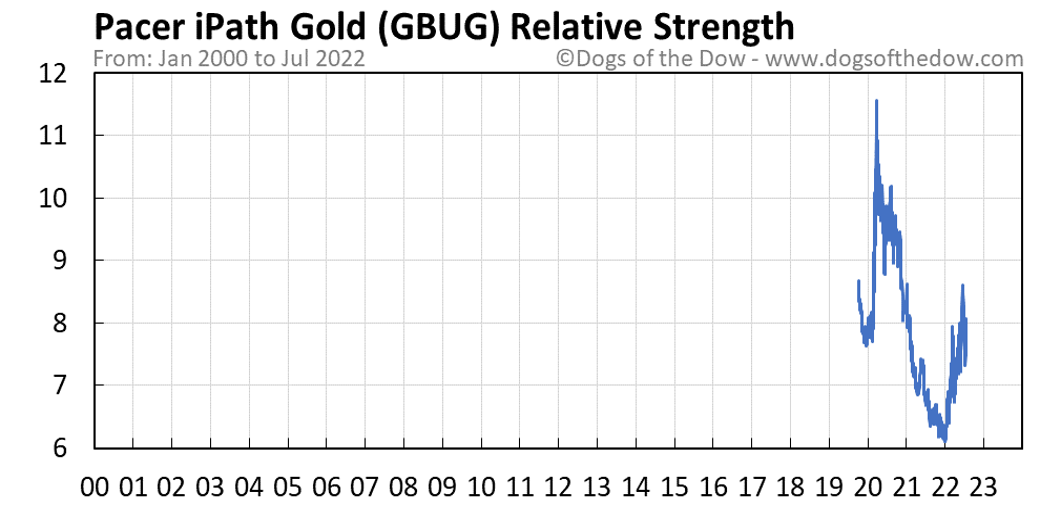 GBUG relative strength chart