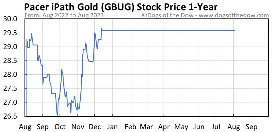 GBUG 1-year stock price chart