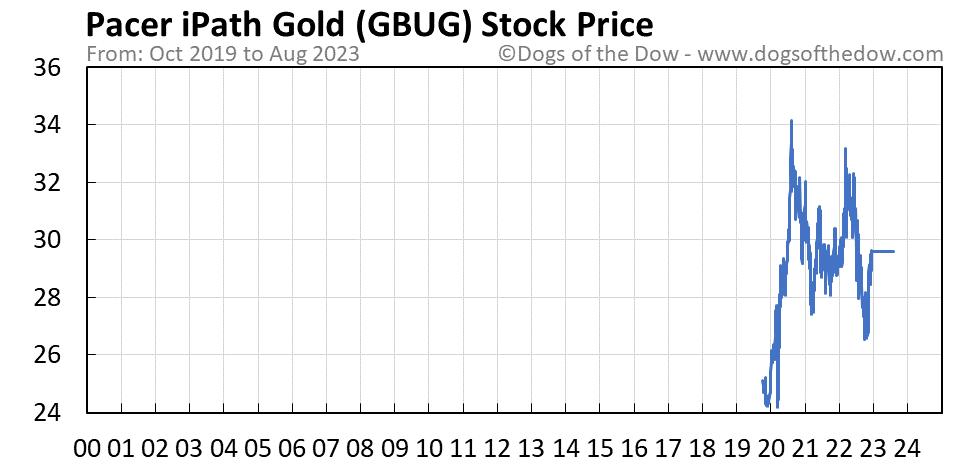 GBUG stock price chart