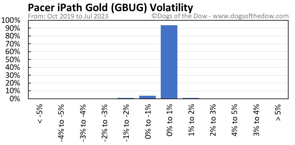 GBUG volatility chart