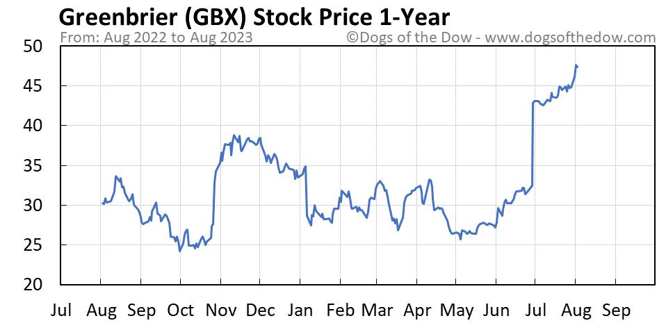 GBX 1-year stock price chart