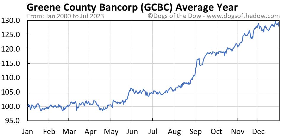 GCBC average year chart