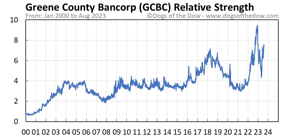 GCBC relative strength chart