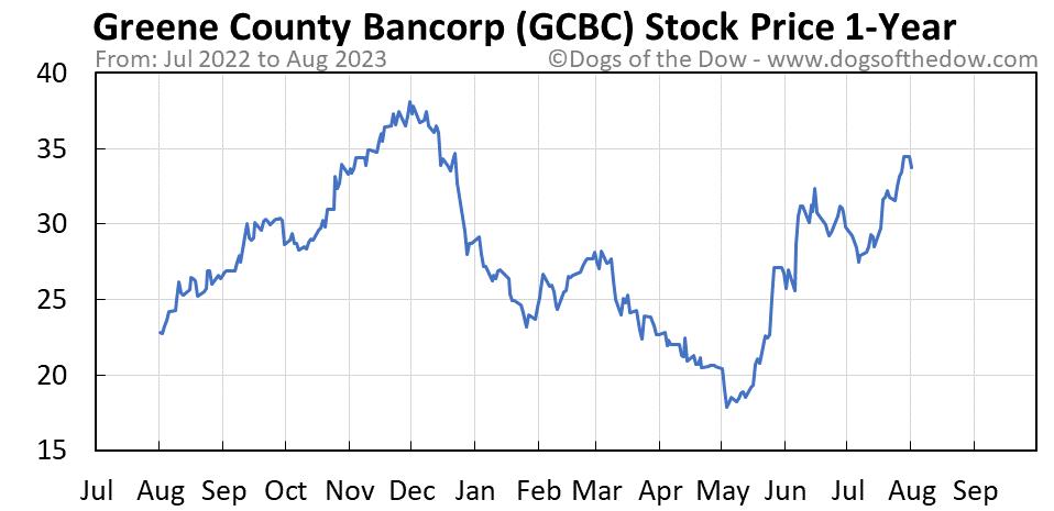 GCBC 1-year stock price chart