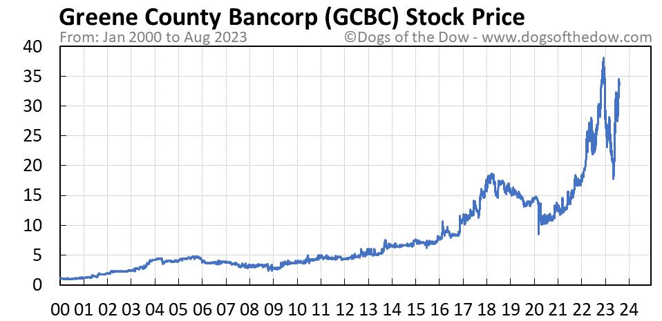 GCBC stock price chart