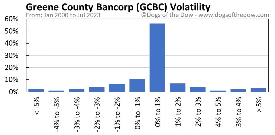 GCBC volatility chart