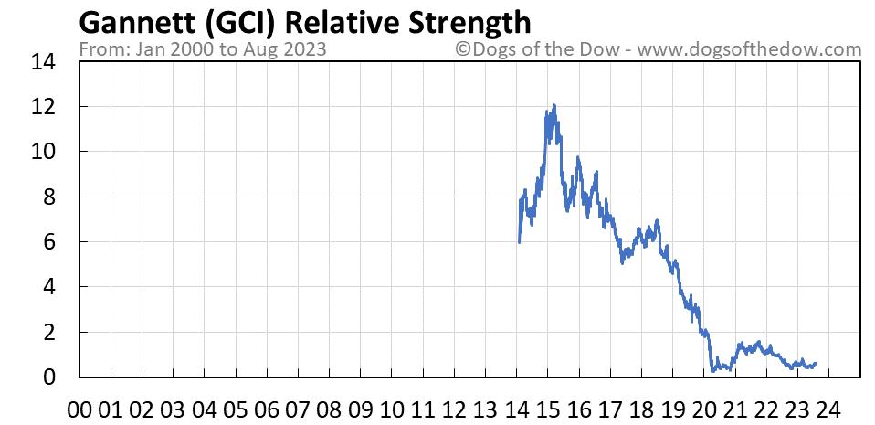 GCI relative strength chart