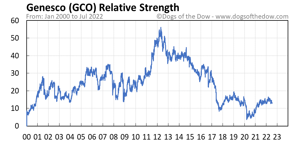 GCO relative strength chart
