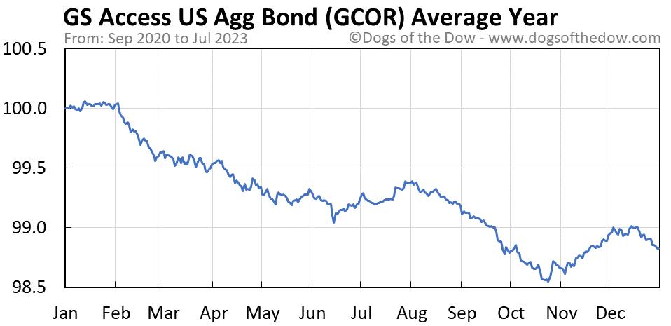 GCOR average year chart