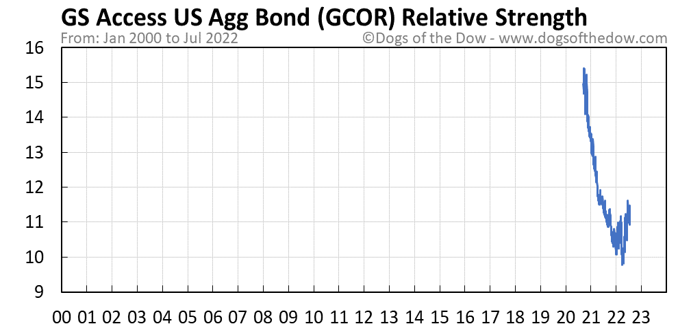 GCOR relative strength chart