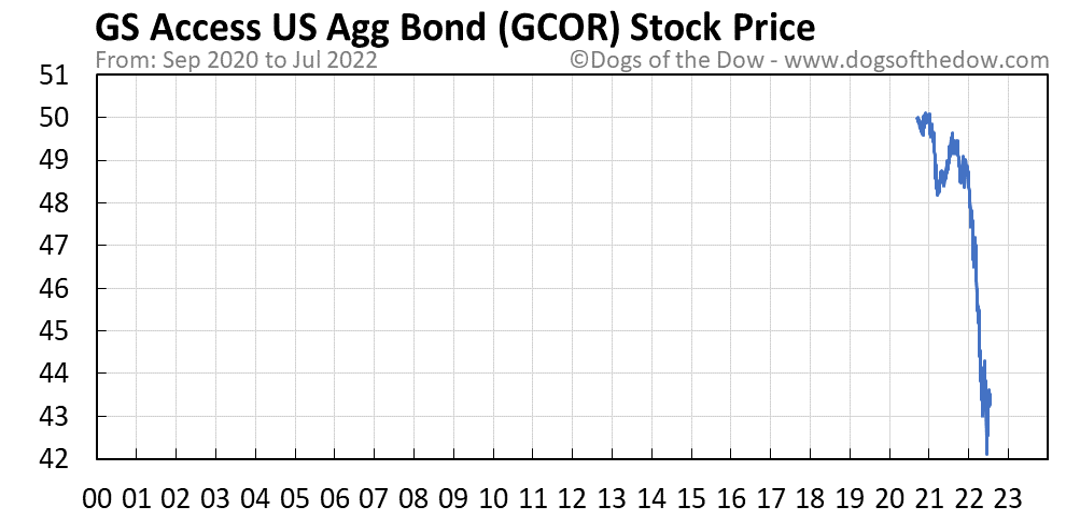 GCOR stock price chart