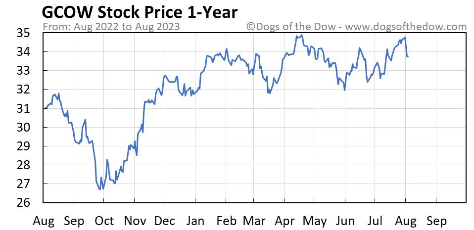 GCOW 1-year stock price chart