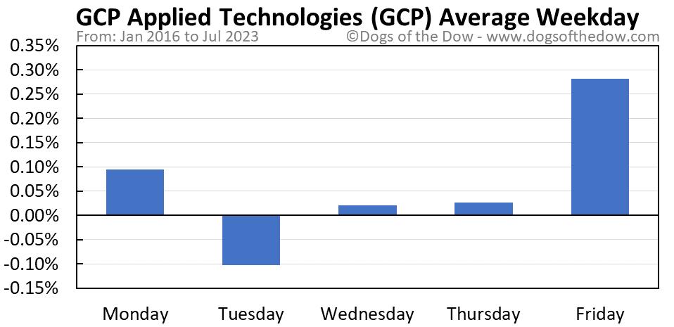 GCP average weekday chart