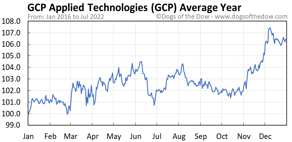 GCP average year chart