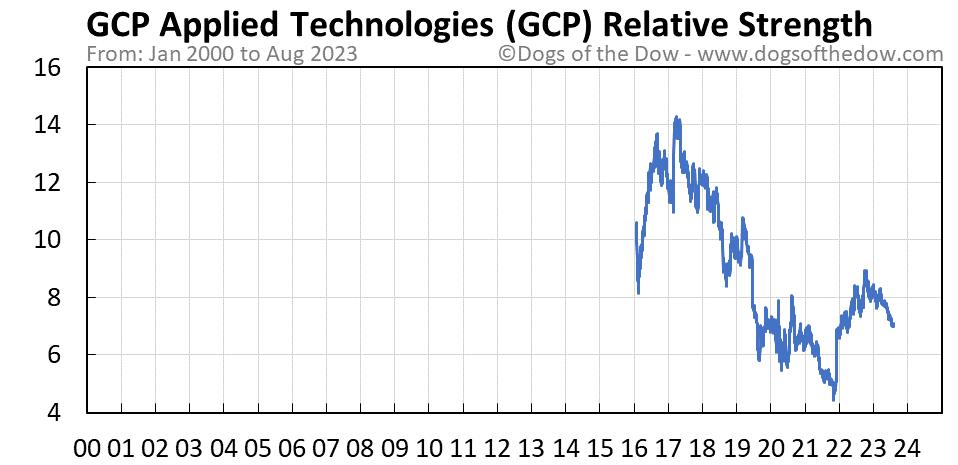 GCP relative strength chart