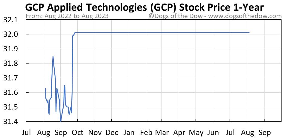 GCP 1-year stock price chart