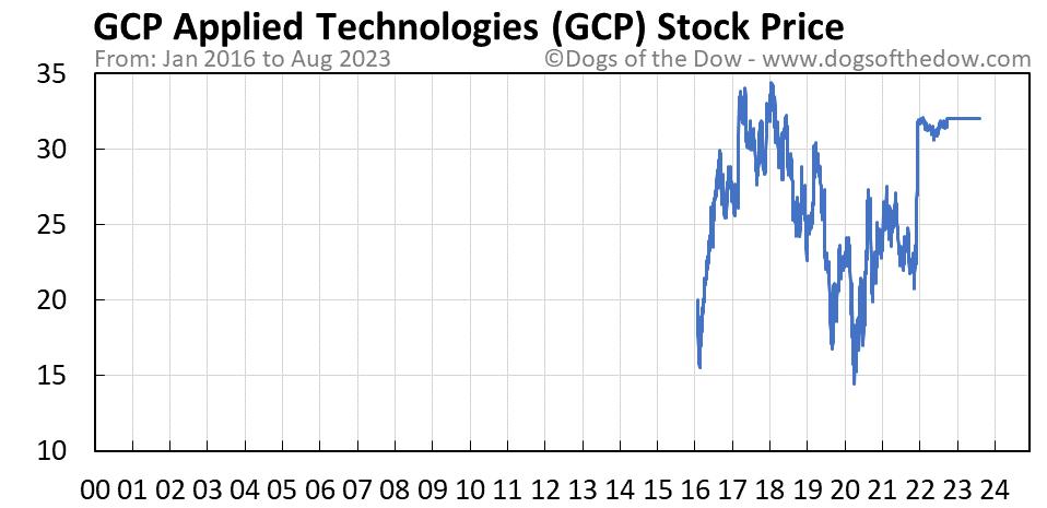 GCP stock price chart