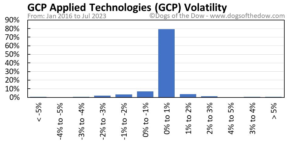 GCP volatility chart