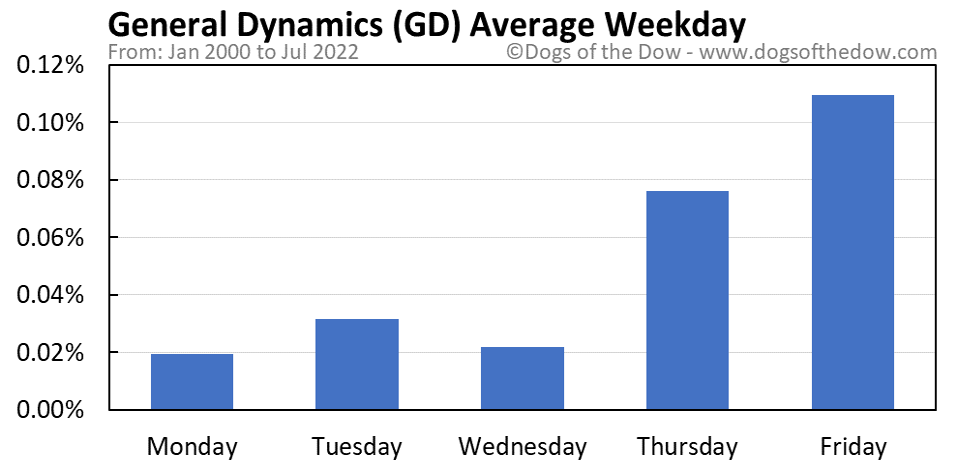 GD average weekday chart