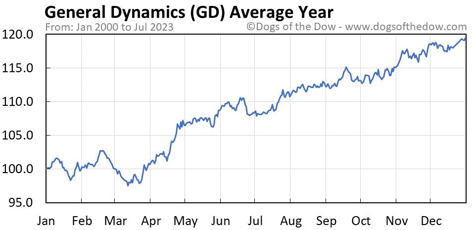 GD average year chart