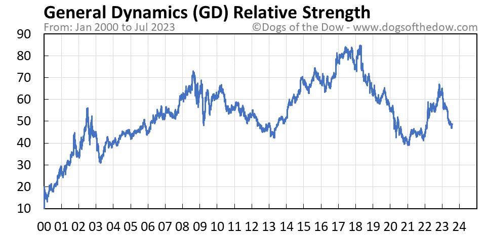 GD relative strength chart