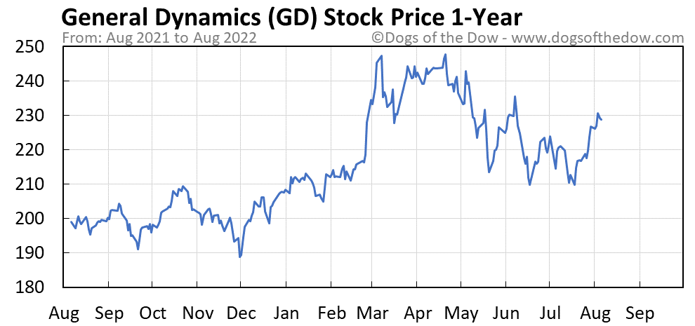 GD 1-year stock price chart