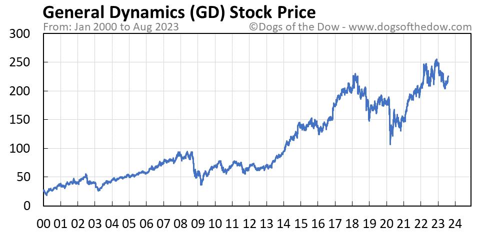GD stock price chart