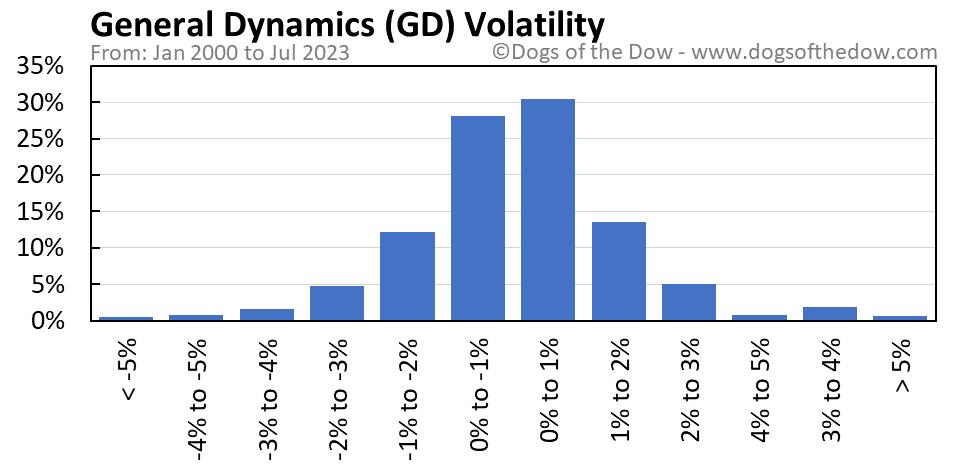 GD volatility chart