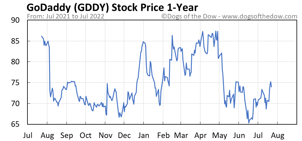 GDDY 1-year stock price chart