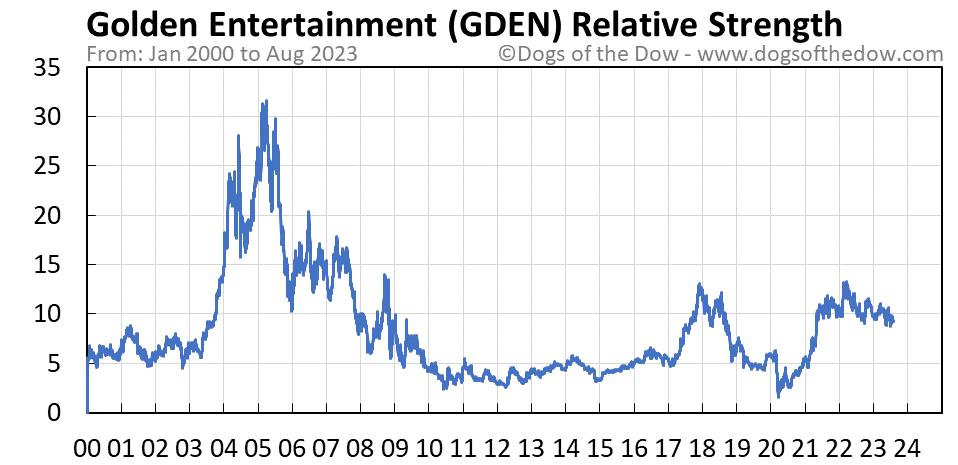 GDEN relative strength chart