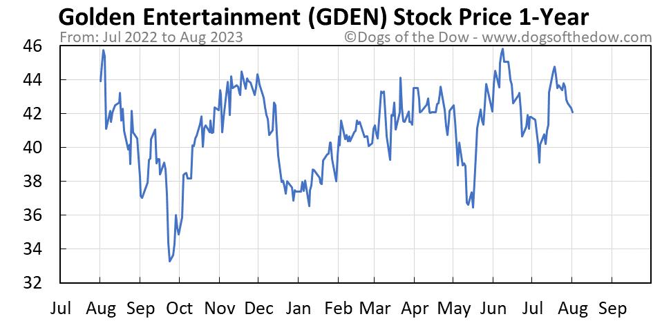 GDEN 1-year stock price chart