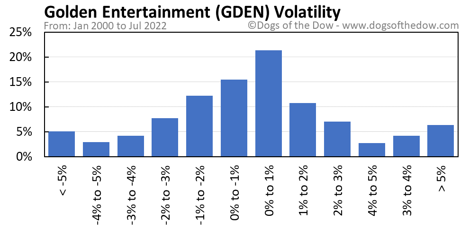 GDEN volatility chart