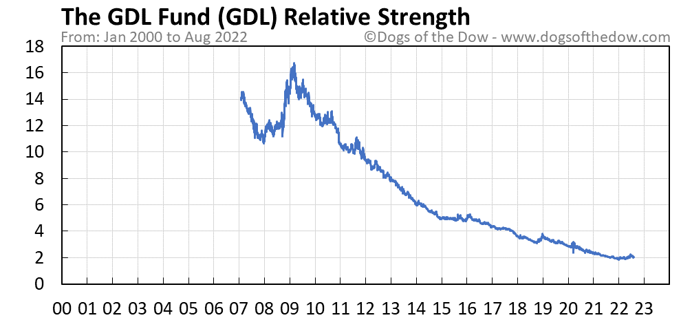 GDL relative strength chart