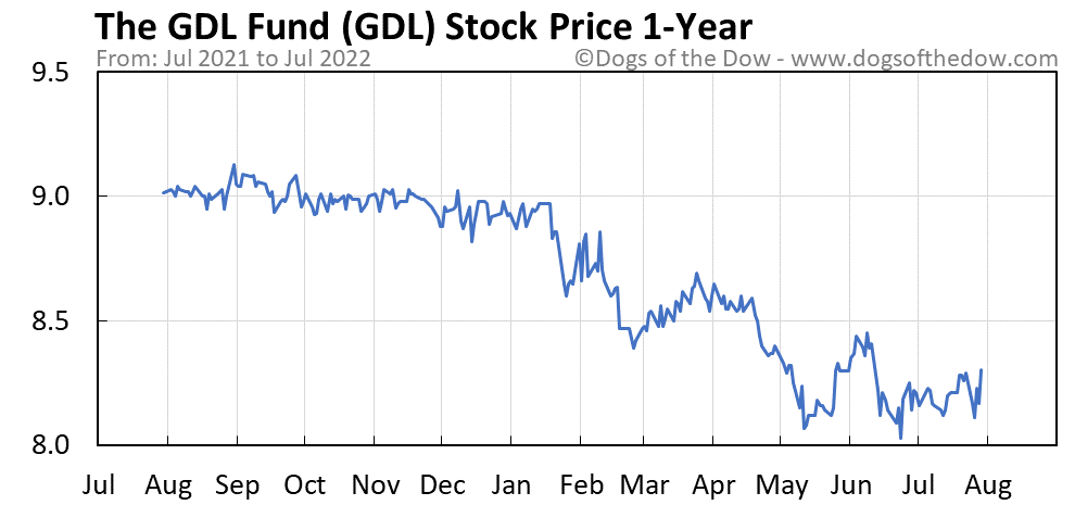 GDL 1-year stock price chart