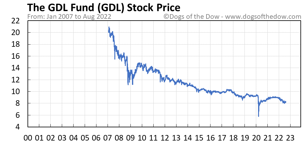 GDL stock price chart