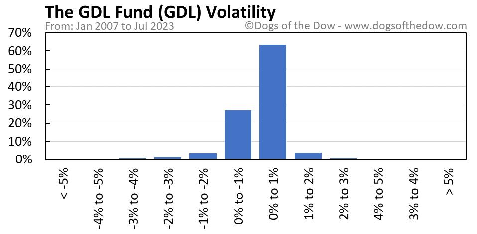 GDL volatility chart