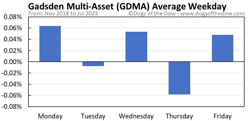 GDMA average weekday chart