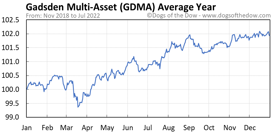 GDMA average year chart