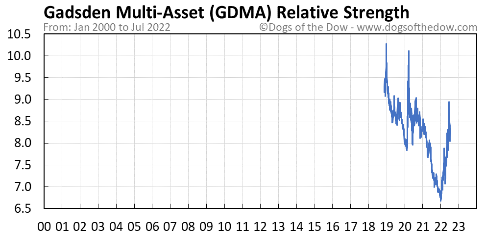 GDMA relative strength chart