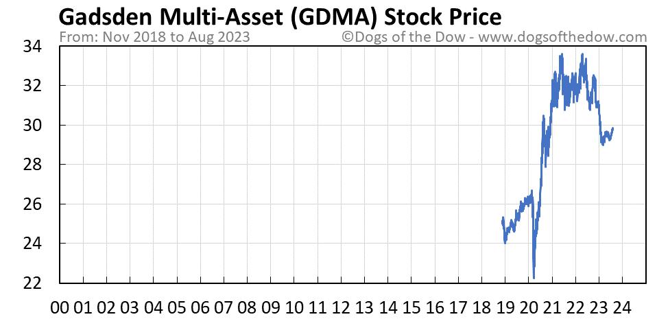 GDMA stock price chart