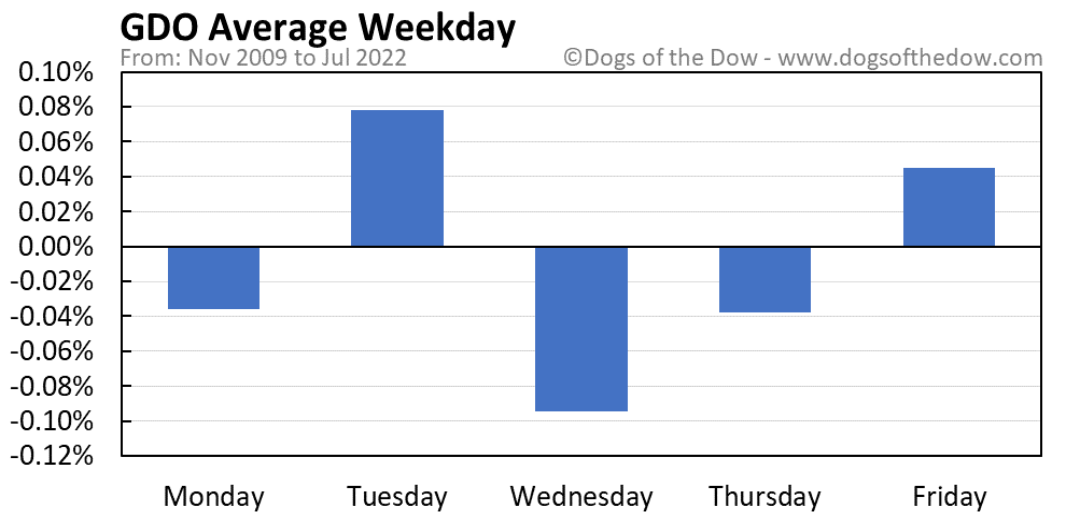GDO average weekday chart