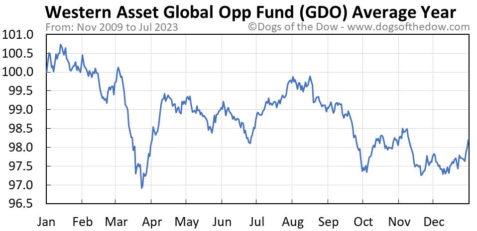 GDO average year chart