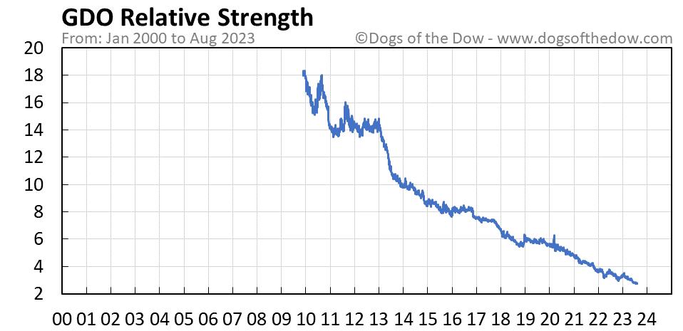 GDO relative strength chart
