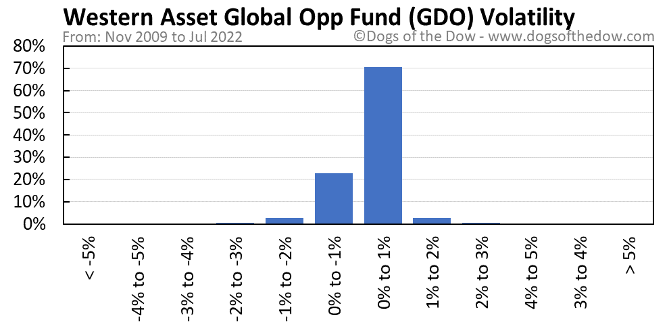 GDO volatility chart