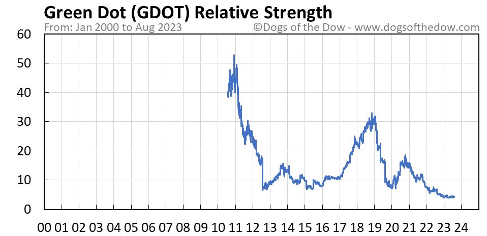 GDOT relative strength chart