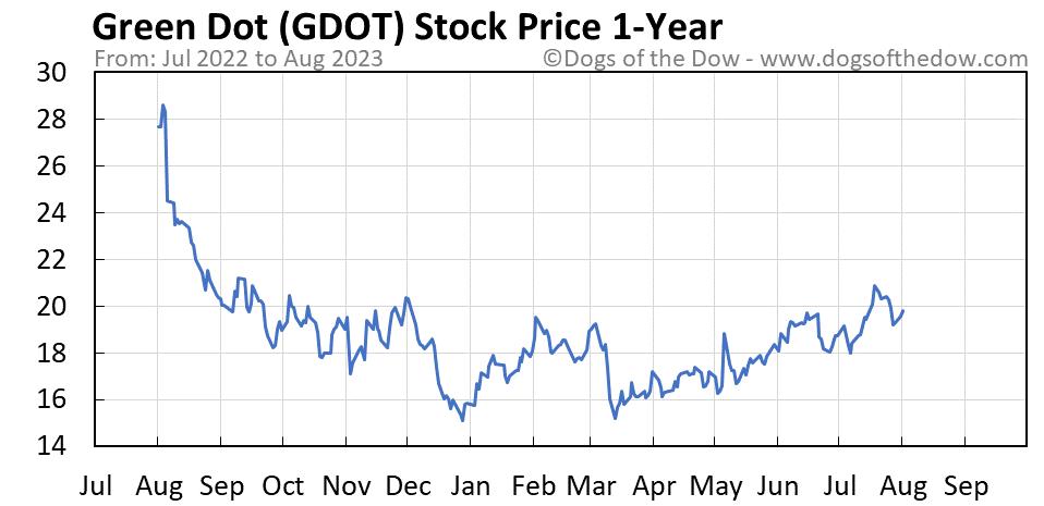 GDOT 1-year stock price chart