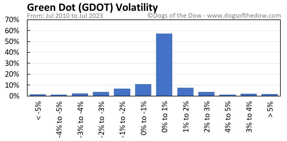 GDOT volatility chart