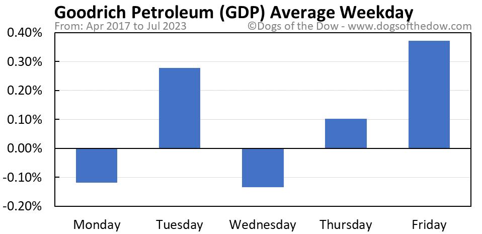GDP average weekday chart