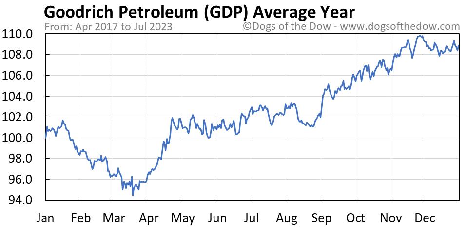 GDP average year chart