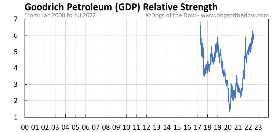 GDP relative strength chart